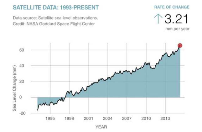 sea-level-change-1992-2015.jpg.662x0_q70_crop-scale